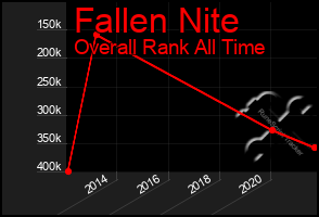 Total Graph of Fallen Nite