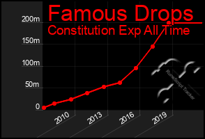 Total Graph of Famous Drops