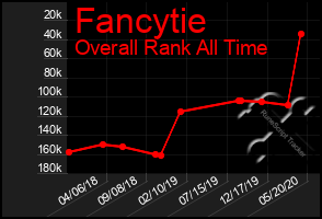 Total Graph of Fancytie