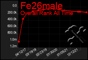 Total Graph of Fe26male