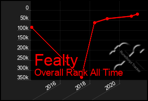 Total Graph of Fealty