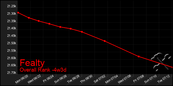 Last 31 Days Graph of Fealty