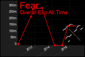 Total Graph of Fear