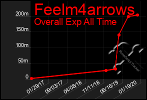 Total Graph of Feelm4arrows