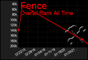 Total Graph of Fence