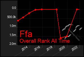 Total Graph of Ffa