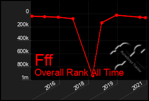 Total Graph of Fff