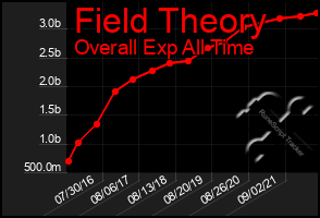 Total Graph of Field Theory