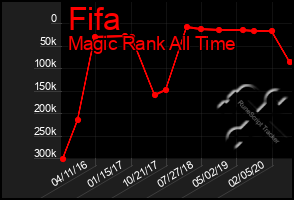 Total Graph of Fifa