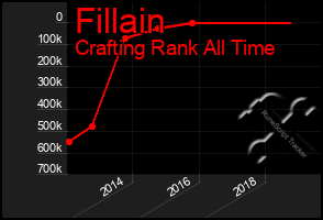 Total Graph of Fillain