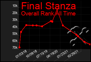 Total Graph of Final Stanza