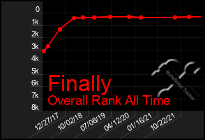 Total Graph of Finally