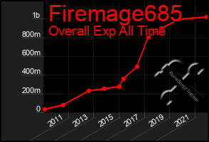 Total Graph of Firemage685