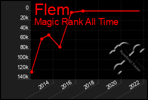 Total Graph of Flem
