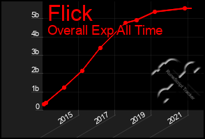 Total Graph of Flick