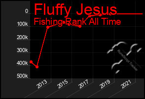 Total Graph of Fluffy Jesus