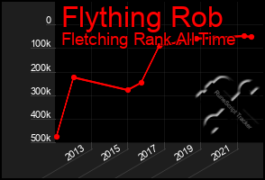 Total Graph of Flything Rob