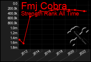 Total Graph of Fmj Cobra