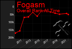 Total Graph of Fogasm