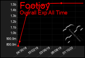 Total Graph of Footjoy
