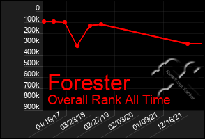 Total Graph of Forester