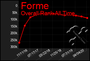 Total Graph of Forme