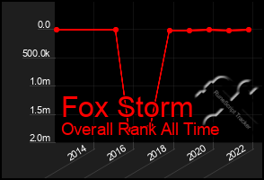 Total Graph of Fox Storm
