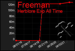Total Graph of Freeman