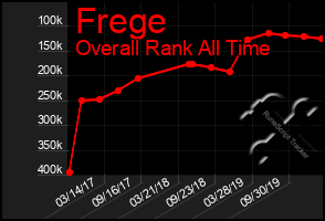 Total Graph of Frege