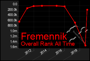 Total Graph of Fremennik