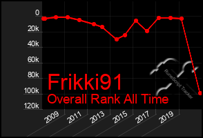 Total Graph of Frikki91