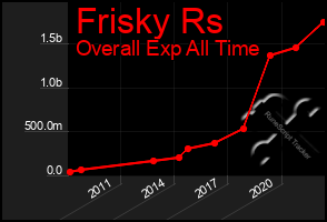 Total Graph of Frisky Rs