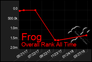 Total Graph of Frog