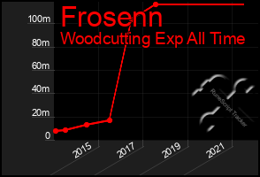Total Graph of Frosenn