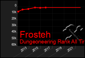 Total Graph of Frosteh