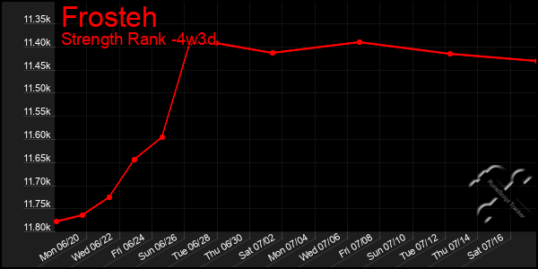 Last 31 Days Graph of Frosteh