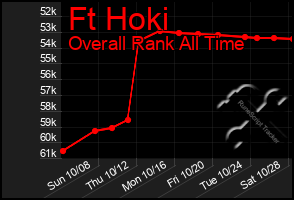 Total Graph of Ft Hoki