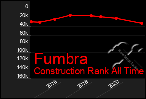 Total Graph of Fumbra