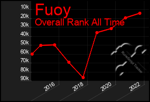 Total Graph of Fuoy