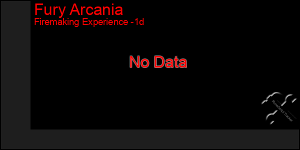 Last 24 Hours Graph of Fury Arcania