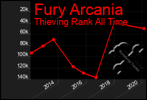 Total Graph of Fury Arcania