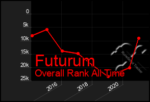 Total Graph of Futurum