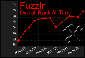 Total Graph of Fuzzlr