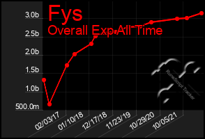 Total Graph of Fys