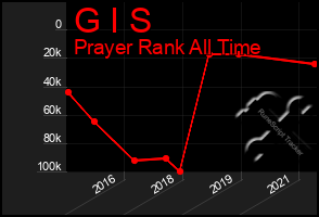 Total Graph of G I S