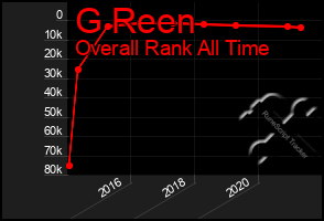 Total Graph of G Reen