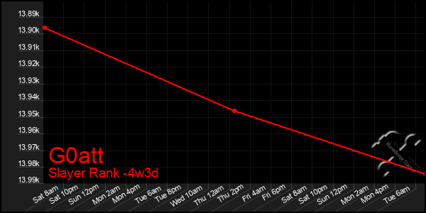 Last 31 Days Graph of G0att