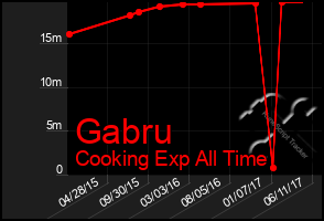 Total Graph of Gabru