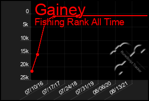 Total Graph of Gainey