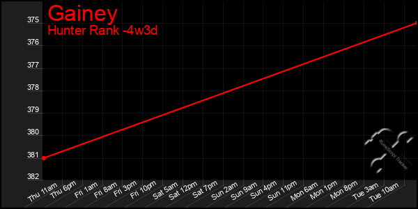 Last 31 Days Graph of Gainey